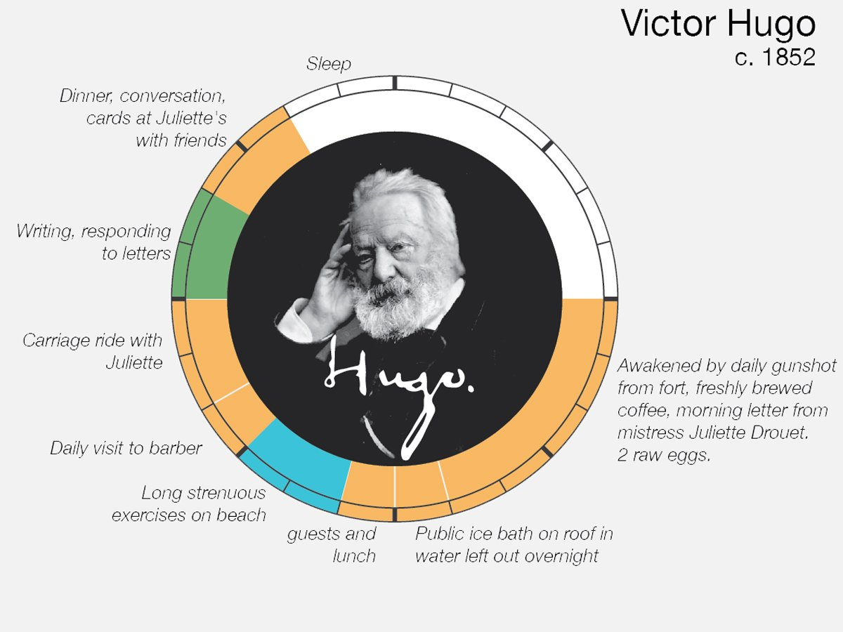 Victor-Hugo-Creative-Routine
