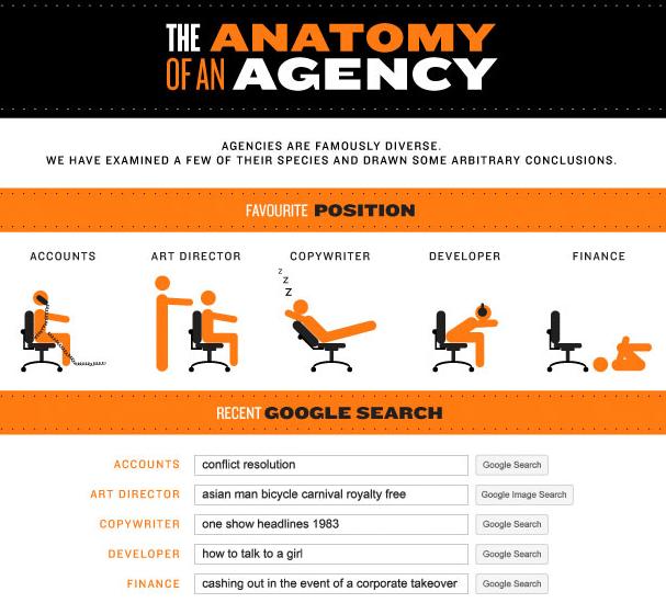 agency-anatomy