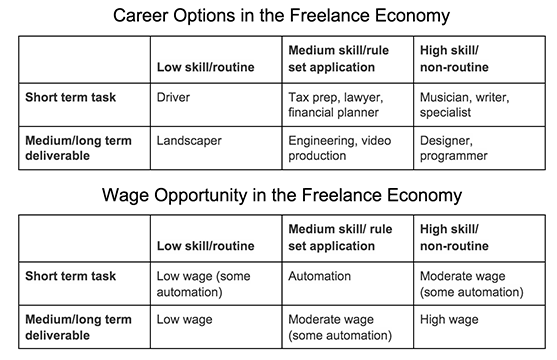 freelance-economy